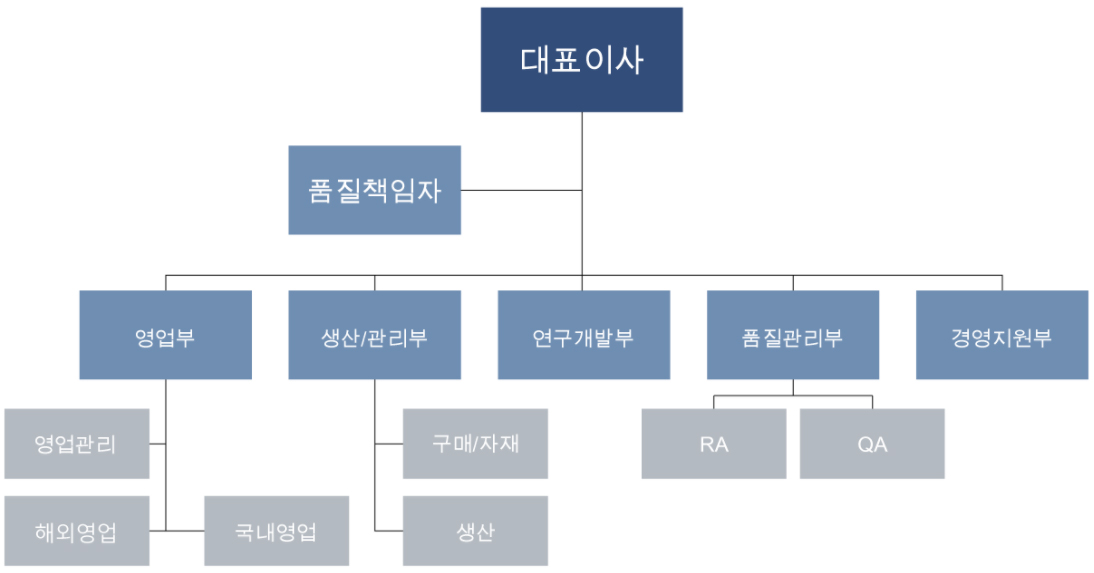 organization-kr-3